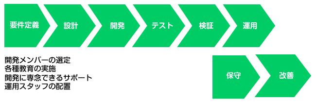 システム開発イメージ